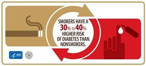 Risc Diabetis en Fumadors